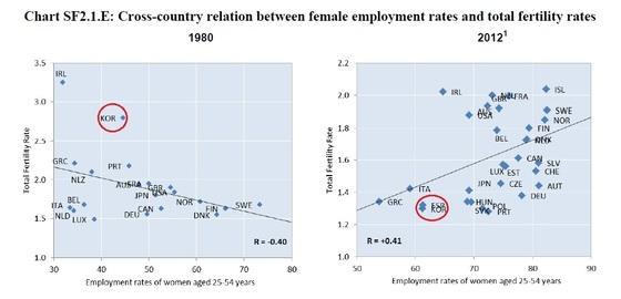 자료:OECD