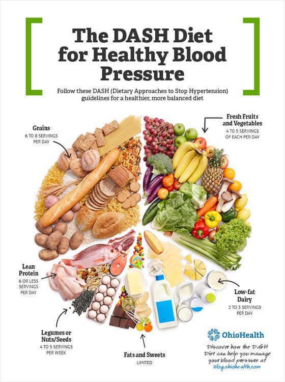대시 다이어트 식단을 보여주는 이미지. 총 식사량 중 곡물, 신선한 야채, 저지방 유제품 등의 비중을 어떻게 구성해야하는지를 알려주고 있다. [사진 핀터레스트]