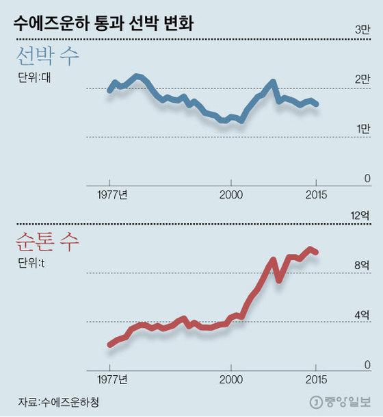 수에즈운하 통과 선박 변화. [제작 김영옥]