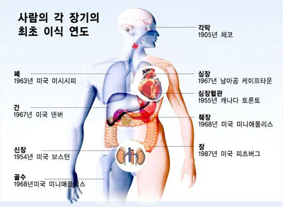 장기이식수술의 역사 [사진=과학창의재단]