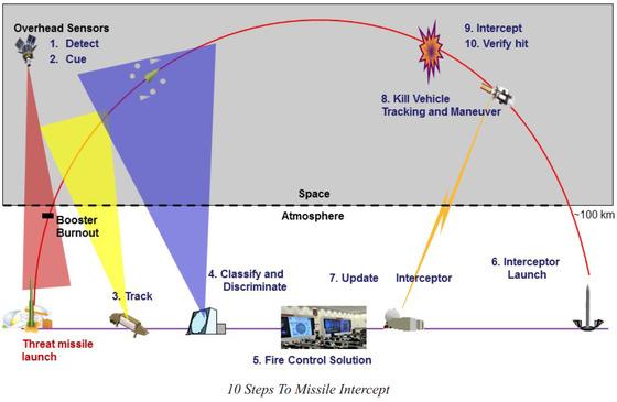 지상발사 요격미사일(GBI)로 대륙간탄도미사일(ICBM)을 요격하는 10단계. [자료 MDA]