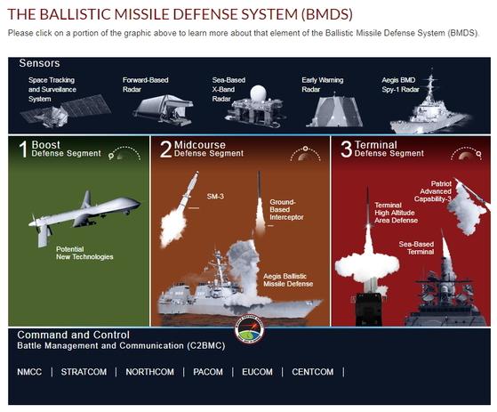 미사일방어국(MDA)이 미국의 다층 미사일방어(MD)망을 설명한 개념도. 제일 왼쪽의 상승단계(Boost)엔 무인기가 요격을 담당하는 것으로 그려졌다. [사진 MDA 사이트 캡처]
