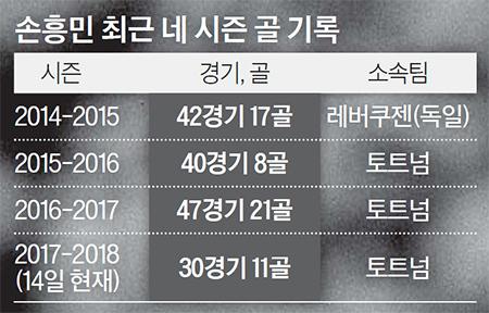 손흥민 최근 네 시즌 골 기록
