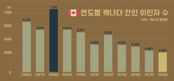 연도별 캐나다 한인 이민자 수. [자료 캐나다 통계청, 제작 김예리]