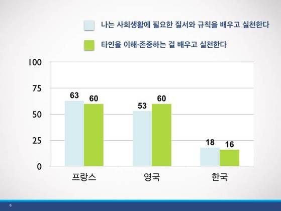 시민성 부족한 한국 학생들(단위 %). 한국 등 4개국 초등학생 2349명 조사. [한국교육과정평가원]
