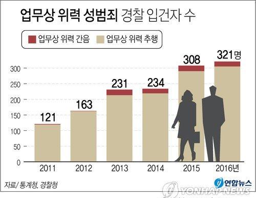 업무상 위력 성범죄 경찰 입건자수. [연합뉴스]
