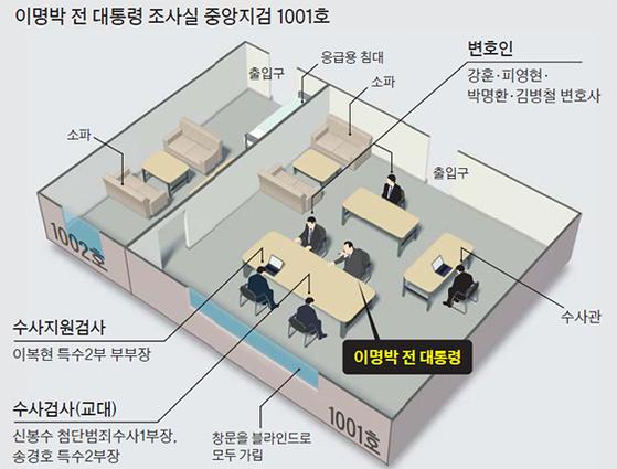 이명박 전 대통령 조사실 중앙지검 1001호