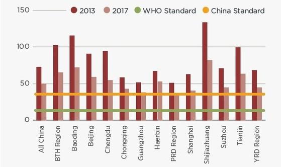 미국 시카고대학교 에너지정책연구소(EPIC)는 지난해 인구 70%가 몰려 있는 지역의 평균 미세먼지(PM2.5) 농도가 4년 전의 32% 수준으로 줄었다는 내용의 보고서를 발표했다. [EPIC 제공]