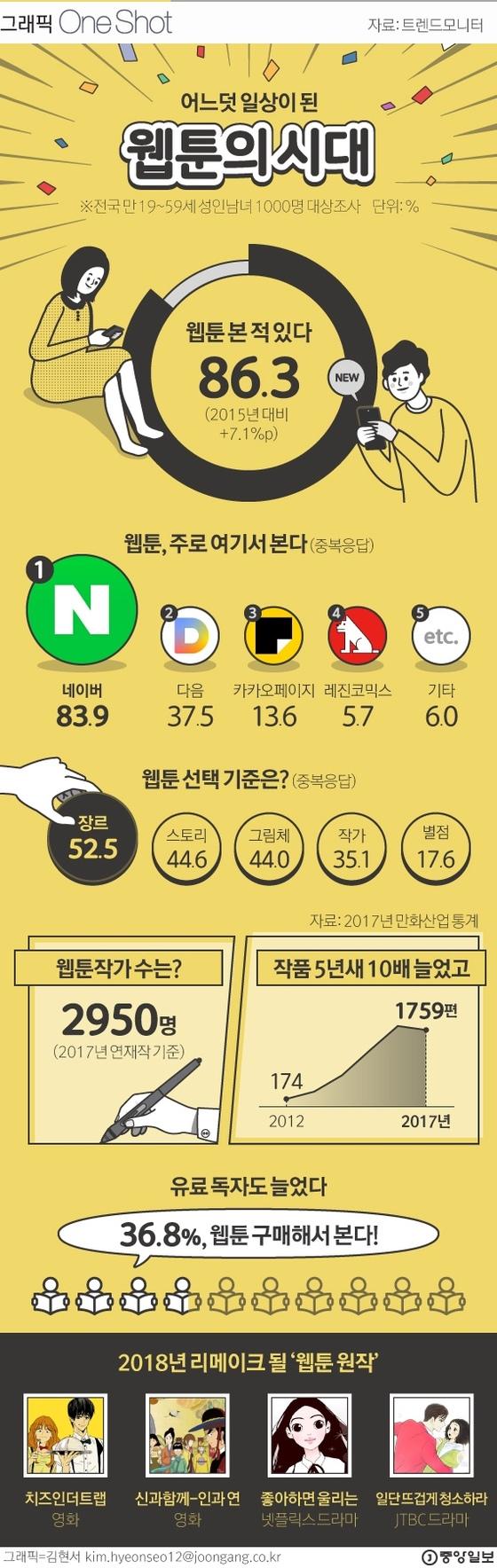 "[ONE SHOT] 웹툰 전성시대…10명 중 4명, ""유료여도 봐요"""