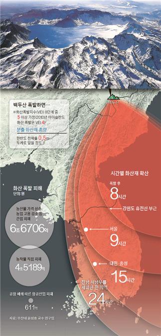 [자료: 부산대 윤성효 교수(국민안전처 보고서, 2015)]