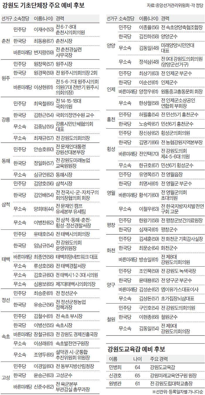 강원도 기초단체장 주요 예비 후보