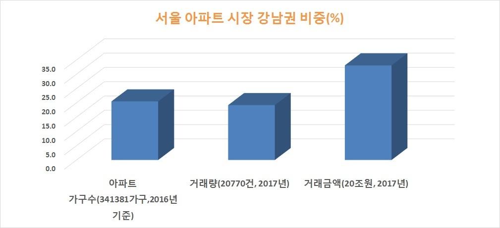 자료: 국토부 통계청