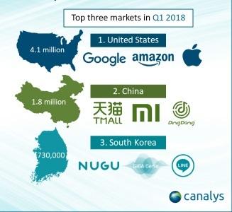 2018년 1분기동안 AI 스피커가 가장 많이 팔린 지역은 미국(410만대), 중국(180만대), 한국(73만대)로 나타났다. 한국은 이번 분기에 영국을 제치고 세계 3위의 AI 스피커 판매 시장에 올랐다. [사진 카날리스]
