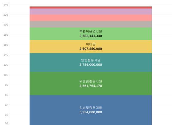 국회 특수활동비 2011-2013 사업별 총액. (단위: 원) https://goo.gl/eNmDdx