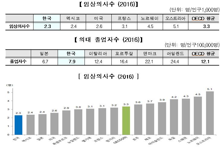 임상 의사와 의대 졸업자수 비교 통계. [자료 보건복지부]