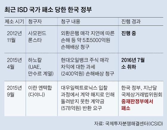 최근 ISD 국가 패소 당한 한국 정부