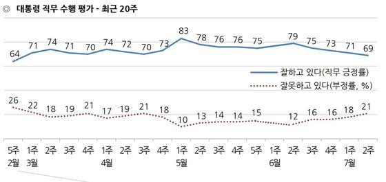 문재인 대통령 국정수행 지지율 [한국갤럽]