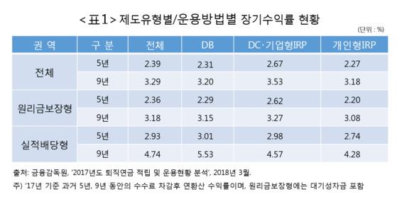 제도유형별/운용방법별 장기수익률 현황. [출처 금융감독원]