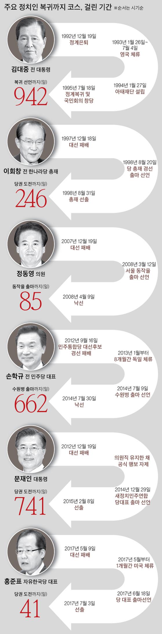 주요 정치인 복귀까지 코스와 소요 기간. 박경민 기자