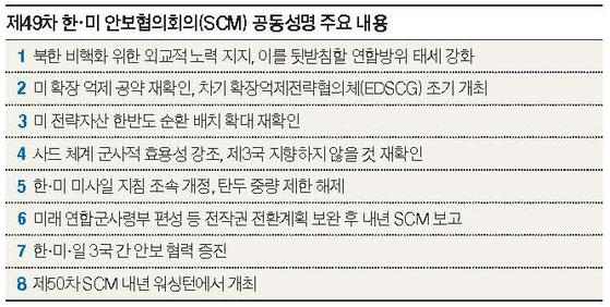 SCM 공동성명 주요 내용