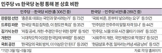 민주당 vs 한국당 논평 통해 본 상호 비판