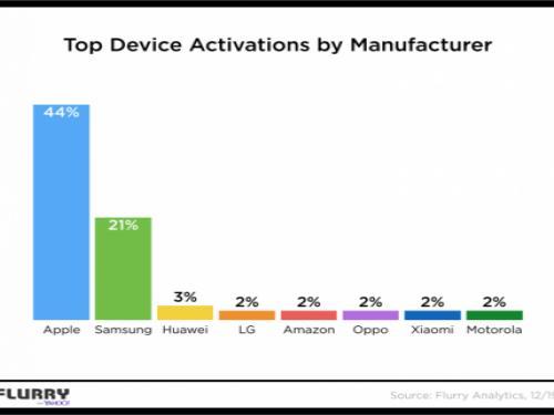 크리스마스 선물로 삼성보다 애플이 2배 더 팔렸다