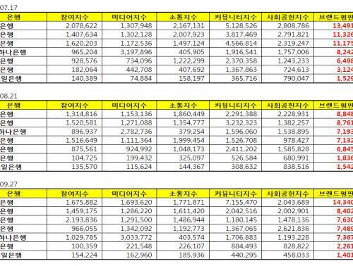 [ 은행 브랜드평판 9월 빅데이터] 1위 우리은행, 2위 신한은행, 3위 국민은행