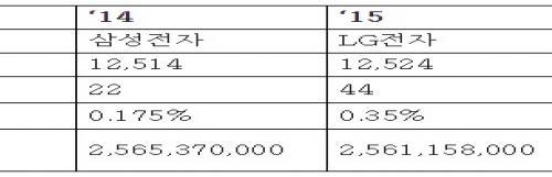 삼성전자가 제작한 장애인용 방송수신기 불량률 7.47%