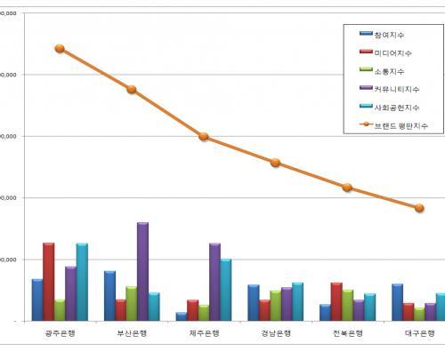 [지방은행 브랜드평판 10월 빅데이터] 1위 광주은행, 2위 부산은행 3위 제주은행