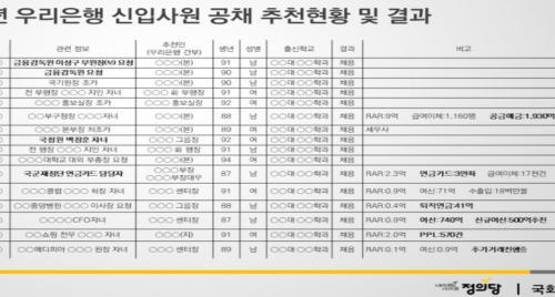 """[2017 국감] """"국정원·금감원, 우리가 남이가""""…우리은행 신입 채용 개입"""