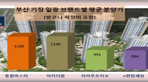 동원개발, '기장 일광 비스타동원' 고분양가 '배짱 장사' 논란