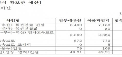 강훈식 의원, 아산 발전 위해 예산 1조1,565억7천만 원 확보