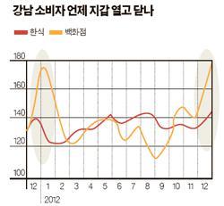 [빅 데이터로 본 강남] 강남, 한식당은 연말에 북적 명절 땐 썰렁 ··· 백화점은 1월이 대목