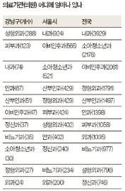[빅 데이터로 본 강남] 병원 제일 많은 강남, 정작 아프면 다른 동네 가야 하는 속사정
