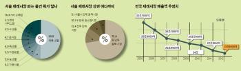[빅 데이터로 본 강남]  전국이 상권인 재래시장 서울에 27곳, 부산에 한 곳