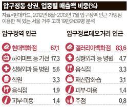 [빅 데이터로 본 강남] 현대·갤러리아 백화점 압구정 상권 싹쓸이