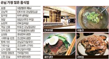 [빅 데이터로 본 강남] 압구정동에서 손님 가장 많은 식당?