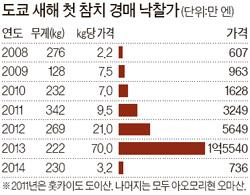 일본 참치왕, 홍콩 스시왕 누르고 3년 연속 웃었다