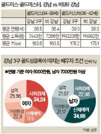 [빅 데이터로 본 강남] 외모·경제력 따지는 건 강남북 똑같아