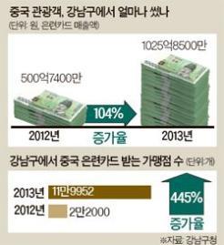 [빅 데이터로 본 강남] 요우커, 지난해 강남서 1025억원 지출 … 전년도 보다 두배 늘어