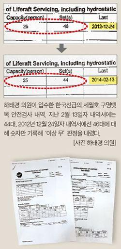 46개 중 1개만 터진 구명뗏목, 두 달 전  '안전 이상무'  판정