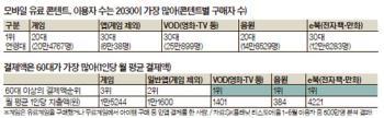 [빅 데이터로 본 강남] 손주 효과 … 모바일 'VOD·음원·e북' 60대가 큰손