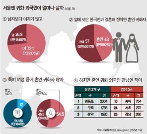 [빅 데이터로 본 강남] 강남에 귀화 외국인 적은 이유는
