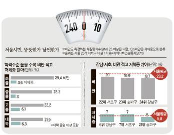 [빅 데이터로 본 강남] 강남 여자들이 제일 홀쭉 … 열에 하나는 저체중