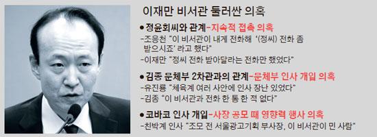 박근혜십상시에 대한 이미지 검색결과