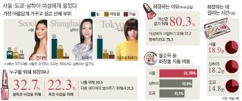 [빅 데이터로 본 뷰티] 눈에 신경쓰는 中·日 … 머리부터 발끝까지 다 욕심내는 韓 여성