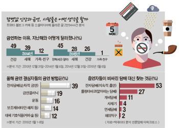 [빅 데이터로 본 강남] 금연 결심한 10명 중 4명이 전자담배 생각