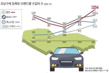 [통계로 본 강남]벤츠, BMW 제치고 6년 만에 강남 수입차 등록 1위
