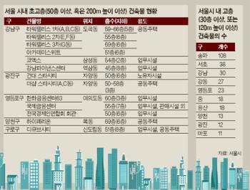 [통계로 본 강남]서울 50층 이상 빌딩 17개 중 9개가 강남구에