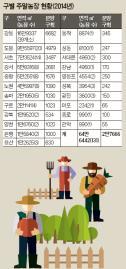 [통계로 본 강남] 서울 주말농장 면적 서초구 3위, 강남은 …